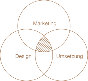 Marketing Design Umsetzung