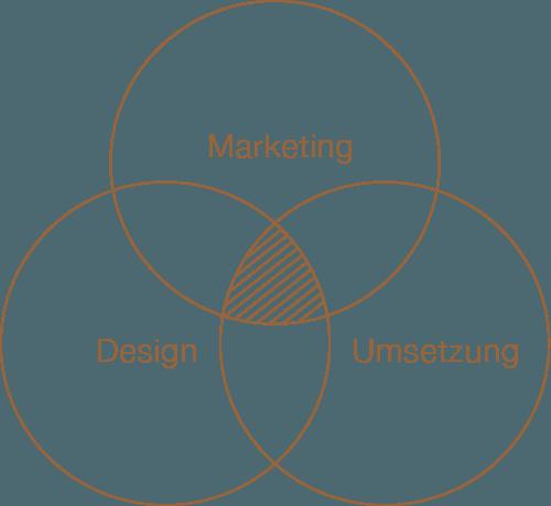Marketing Design Umsetzung
